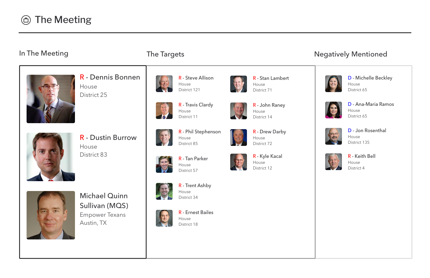 Texas House Speaker Dennis Bonnen, former GOP Caucus Chairman  Dustin Burrows  (who recently resigned), and Empower Texans' Director MQS had a meeting. Allegedly, Burrows gave MQS a hit list of 10 Republicans at Bonnen's behest, and Bonnen talked trash about four lawmakers.
