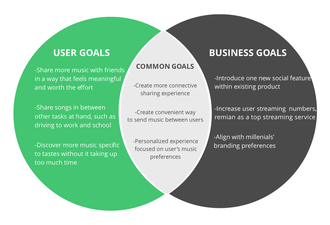 business user goals spotify.png