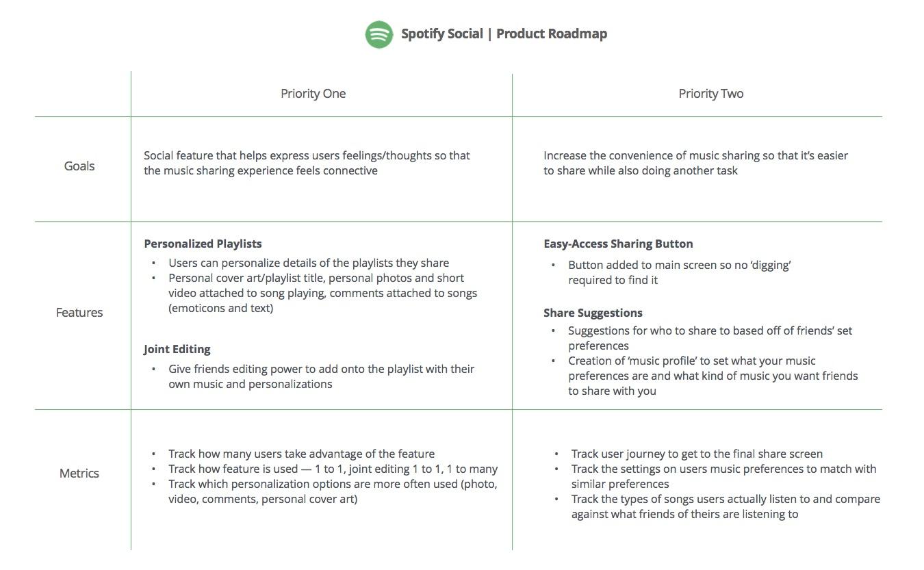 product_roadmap-spotify.jpg