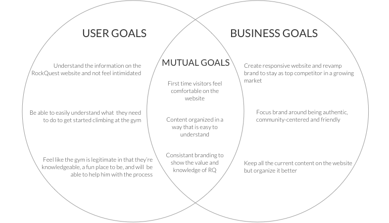 RQ business and user goals.png