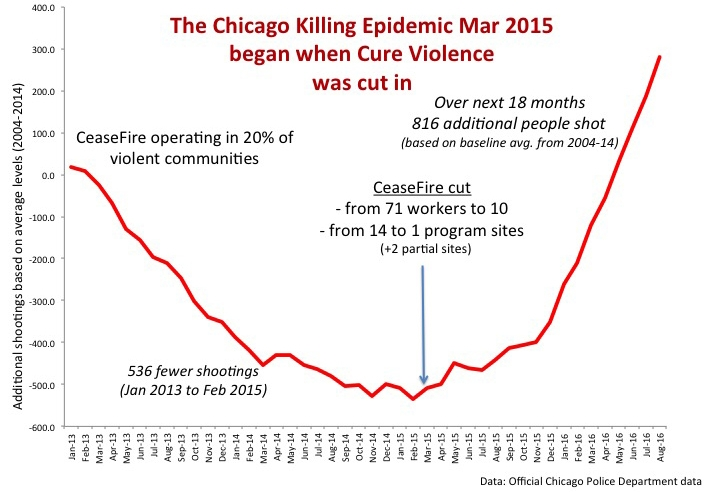 A graph showing the increase in shootings following cuts to CeaseFire Source: Cure Violence Chicago
