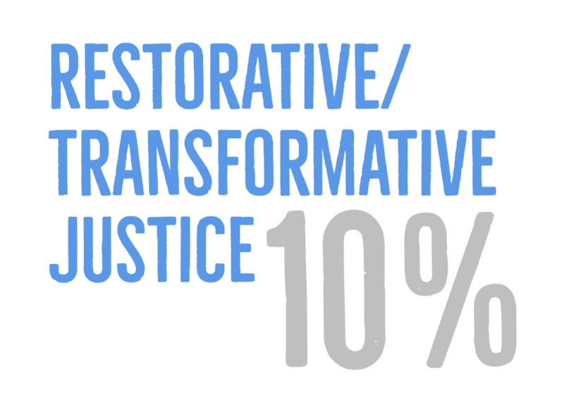 Restorative_Transformative Justice.jpg