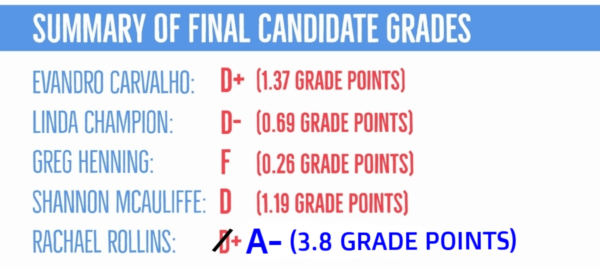 Total Candidate Grades.jpg