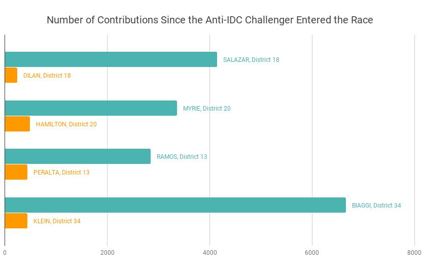 Total contributions made to challengers (GREEN) vs. incumbents (ORANGE). Credit: Nasrene Haj