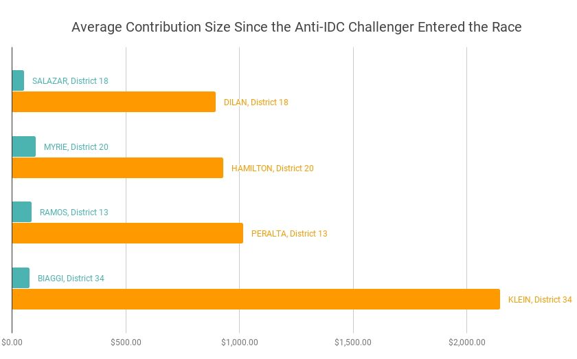Avg. contribution size for challengers (GREEN) vs. incumbents (ORANGE). Credit: Nasrene Haj