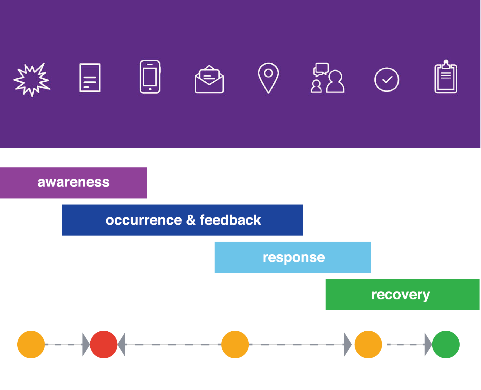 How can a hospital improve its CX? - A service design project to assess the operational process of real time service recovery within clinical environmentsRole: Service Design,Digital Management, & Data analysis