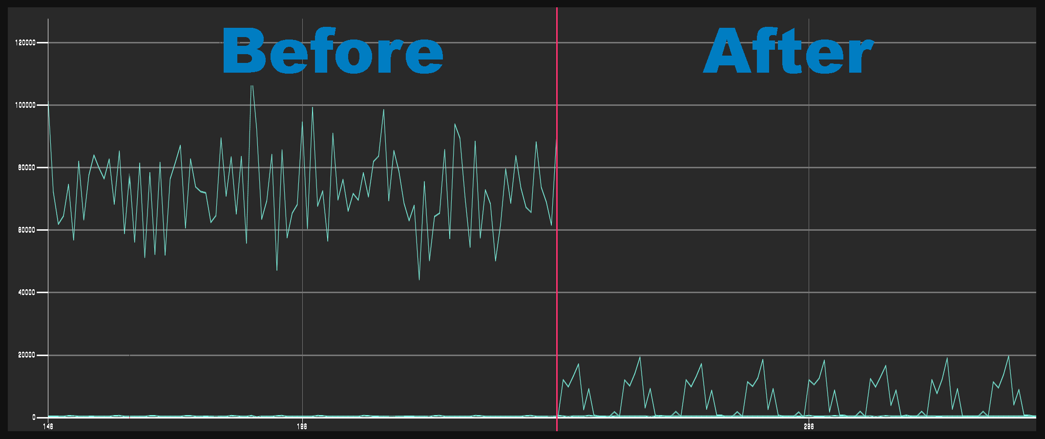 This graph demonstrates a pretty common test scenario we set up, and how much data it used before and after we applied some of the optimizations we were testing. As you can see, the results of our changes were quite promising.