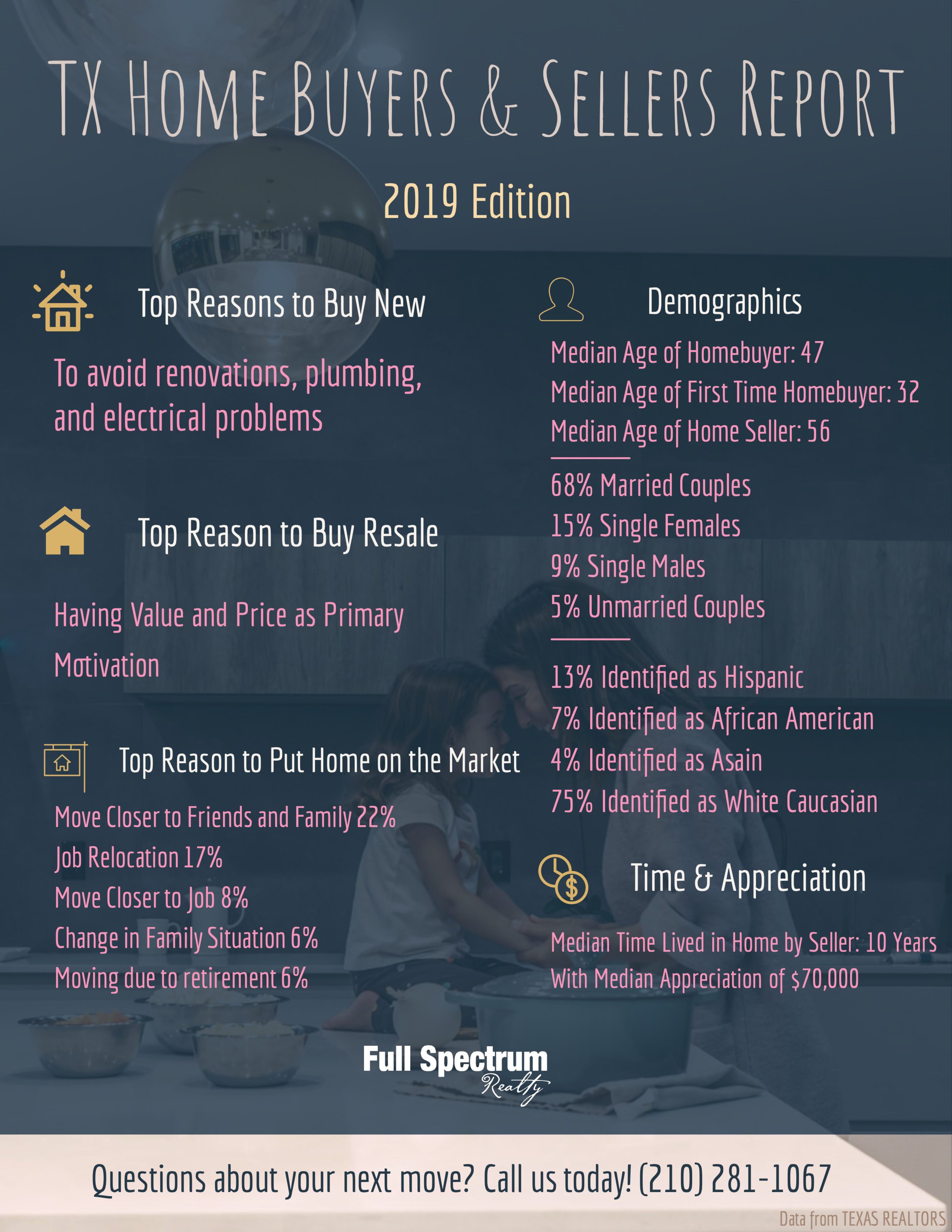 Texas Home Buyers & Sellers Report