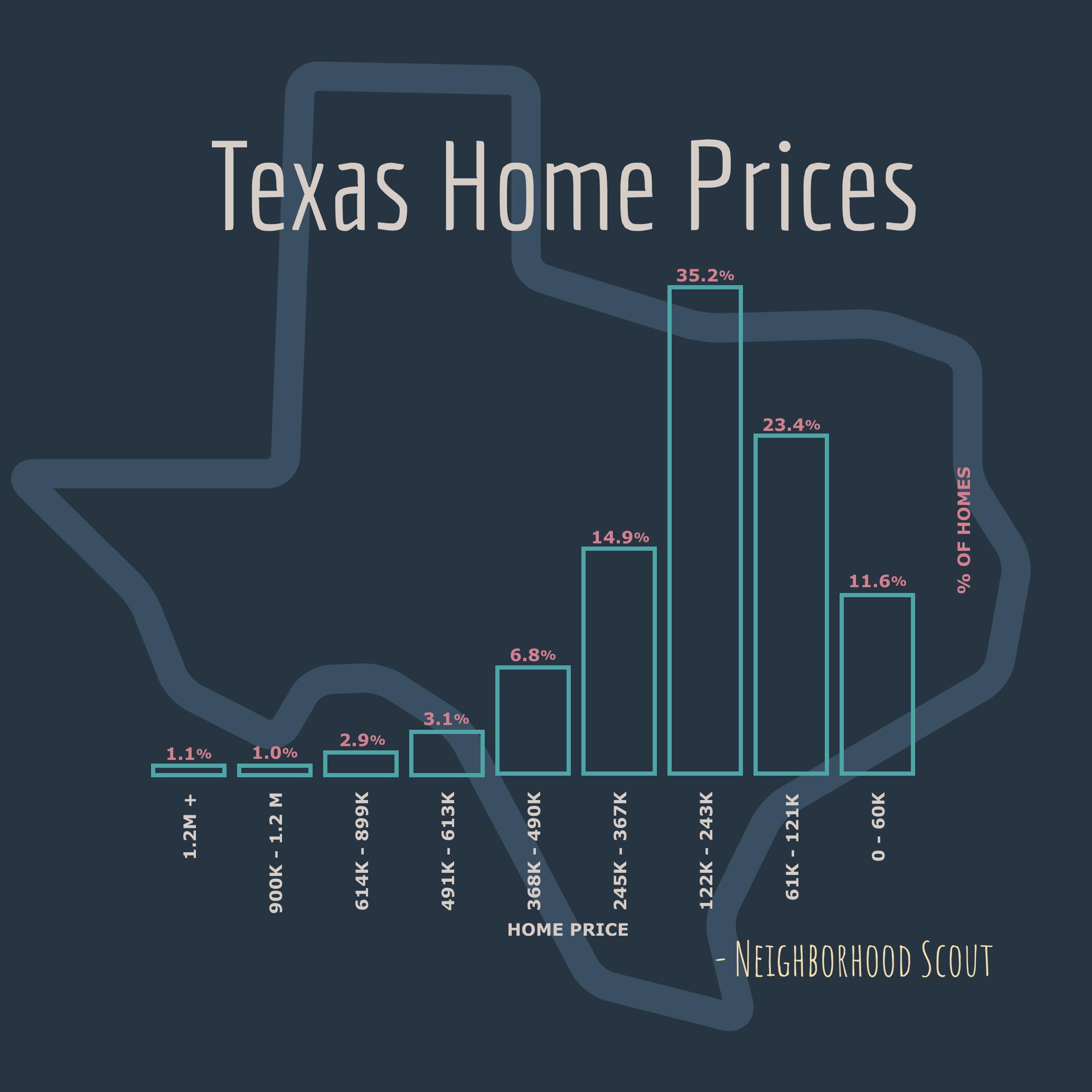 Texas Home Prices