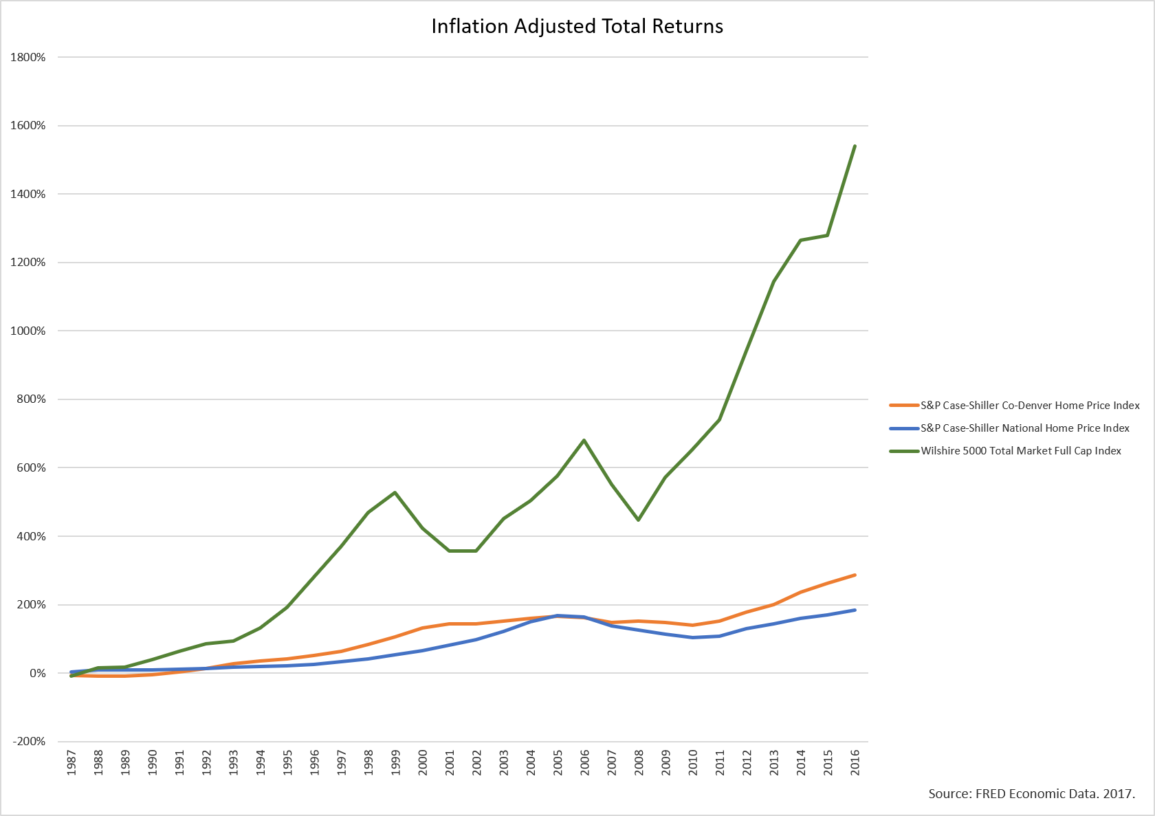 New_Real Estate Returns_Inflation Adjusted.png
