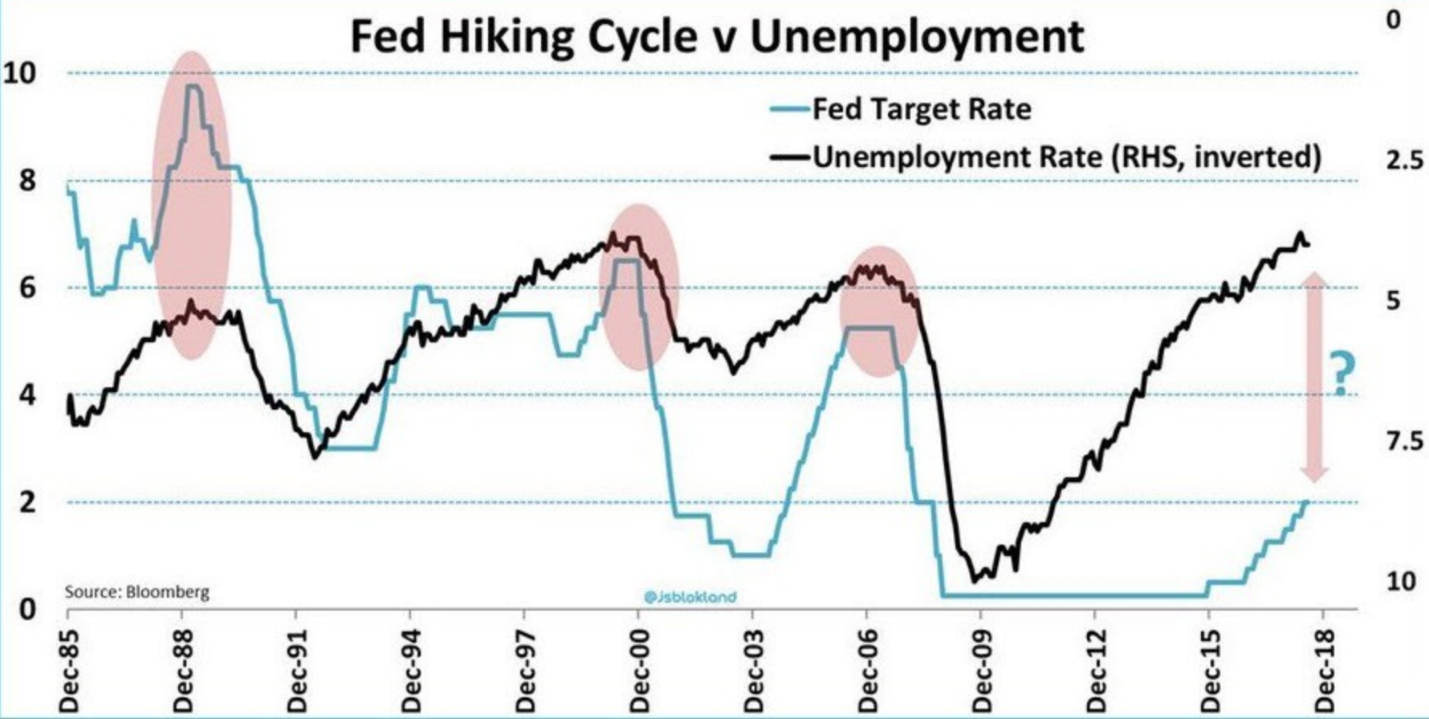 How will these investment fare when the Fed decides to play catch up?