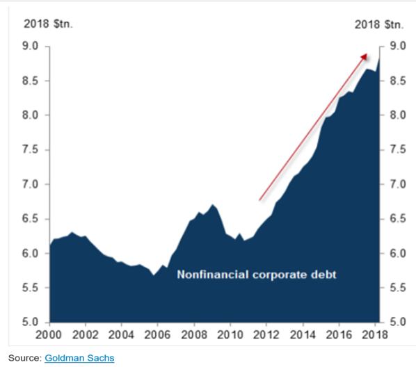 JPM Non Fin Debt.png