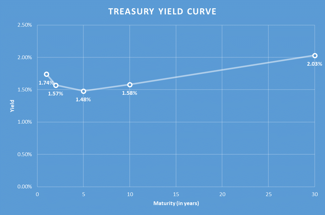 Yield Curve.png