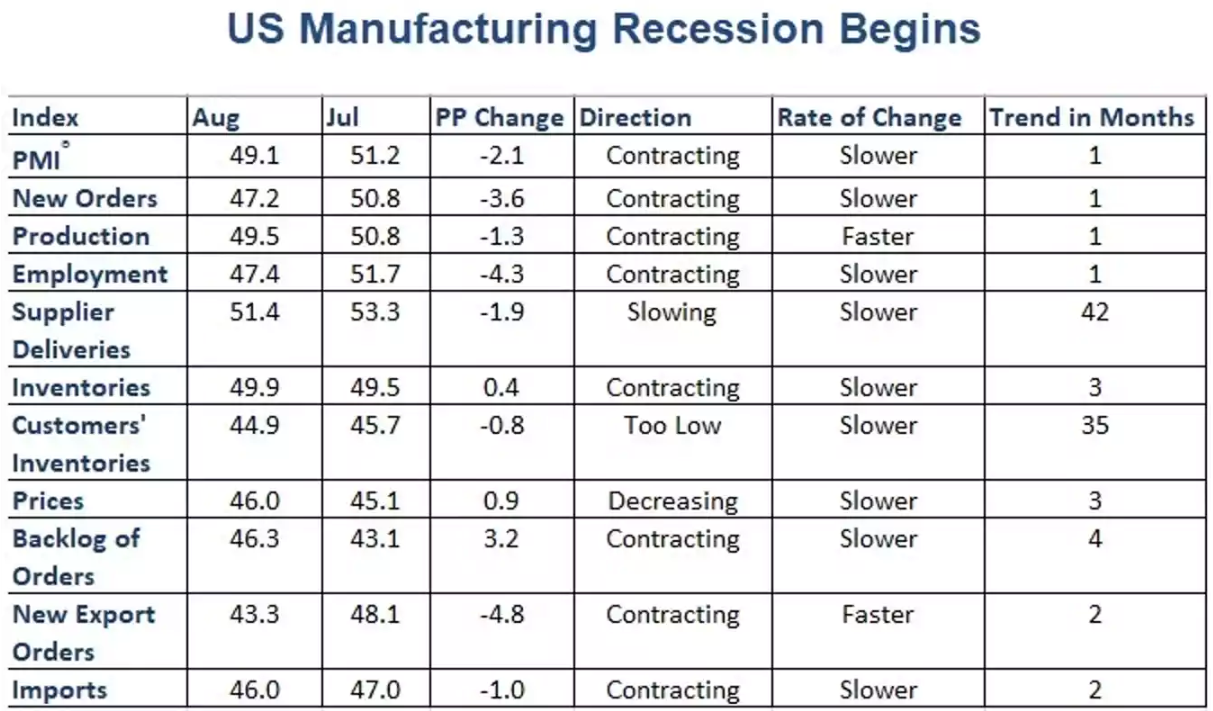 Various components of the ISM Manufacturing Index point to a notable decrease in business confidence.