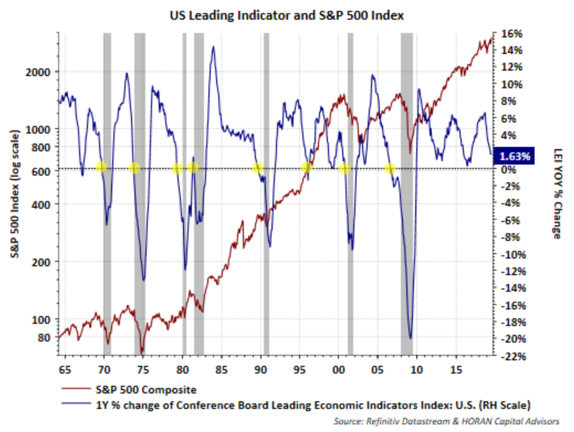 * Vertical grey bars indicate recessions