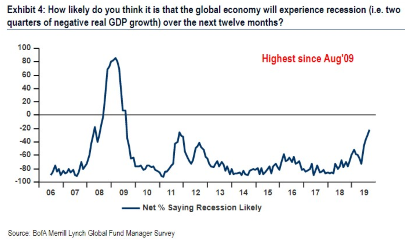 BOFA Recession.png