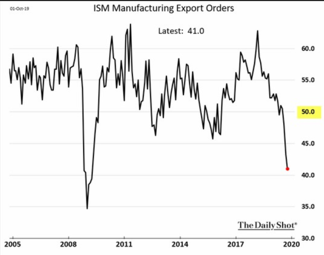 ISM Exports.png