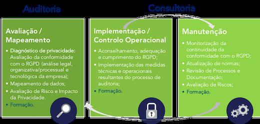 Metodologia RGPD_DPON.png