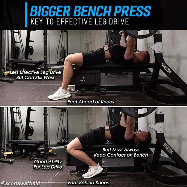 🔹Effective Leg Drive For A Bigger Bench🔹 ⠀ So what's leg drive about? The idea behind leg drive is to drive the feet into the floor, creating tension throughout your body giving you a stable base to press from. ⠀ You'll see a wide variety of foot positions among top tier lifters, but the majority of them will all have the feet positioned behind the knees to some extent. How far behind the knees, or how wide the stance is going to be is highly individual as it's based on a persons unique biomechanics (limb lengths/hip structure/mobility). ⠀ ✅ Tips for better leg drive 👇 ⠀ 🔥Squeeze your glutes HARD 🔥Initiate leg drive even before lift off 🔥Imagine the leg drive pushing your  bodyweight onto your upper back driving your shoulders down into the bench 🔥Squeeze the Bench between your thighs if you take a narrower stance 🔥Drive through your heels 🔥Never disengage leg drive between reps 🔥Try Olympic lifting shoes 🔥Keep your butt on the bench ⠀ Generally you should be trying to drive through your heels, even if your heels don't make contact with the floor. Lifting with a raised heel Olympic shoe can help you get your heels to the floor while maintaining tension. Pressing the heels down creates more tension and the right leverages for generating more force. Depending on powerlifting federations you may also be required to keep your heels in contact with floor. You will always have to keep your butt in contact with the bench however. ⠀ Ideal leg drive should change during the lift and look something like this - 1️⃣ Before lift off, leg drive begins, driving your shoulders into the bench. 2️⃣ Gradually increase leg drive as you lower the bar. 3️⃣ As you switch to the press you should drive the legs as explosively as possible. 4️⃣ Gradually decrease leg drive as you finish the rep. ⠀ There's more than one way to bench, but this is almost always going to be the strongest way to do it. Typically having the feet ahead of the knees won't be able to provide nearly as much tension or 