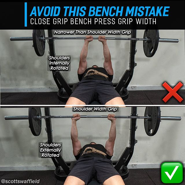 🔹Avoid This Bench Press Mistake 🔹 ⠀⠀ A variation of bench press that I regularly include in my training is the close grip bench press. Why? Because a close grip variation will increase activity of the Clavicular (upper) head of the pecs and long head of the Triceps according to Chris Barnett et al. in a 1995 study published in the journal of S&C research. ⠀⠀ Mistakes made with the close grip bench - ❌ Too narrow of a grip ❌ Flaring the elbows too wide ❌ Tucking elbows too close to sides ⠀⠀ Why are these considered bad to do? - ✅ Narrower than a shoulder width grip is going to internally rotate the shoulders putting them in a compromised position as well as adding unwanted stress to the shoulder joints. ✅ Flaring the elbows will place more weight onto the shoulders, and this usually occurs when you try to touch the bar down in the same spot as your regular grip bench press. With a narrow grip you should bring the bar slightly lower onto the chest. ✅ Tucking the elbows too close to the sides can interfere with keeping the upper back and shoulders held tight, as well as adding additional stress to the elbows. Ideal elbow position is 30° from sides. ⠀⠀ 🔥 Hope you found this post informative! Don't forget to Like and Bookmark this as a reminder for your next chest/Tricep workout. Tag a friend who needs to read this. 👍 ⠀⠀ 📚 Chris Barnet et al., Effects of variations of the bench press exercise on the EMG activity of 5 shoulder muscles - Journal of strength and conditioning research Nov 1995. ⠀⠀