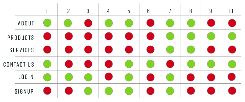 GREEN = HAS FEATURE | RED = DOES NOT HAVE FEATURE