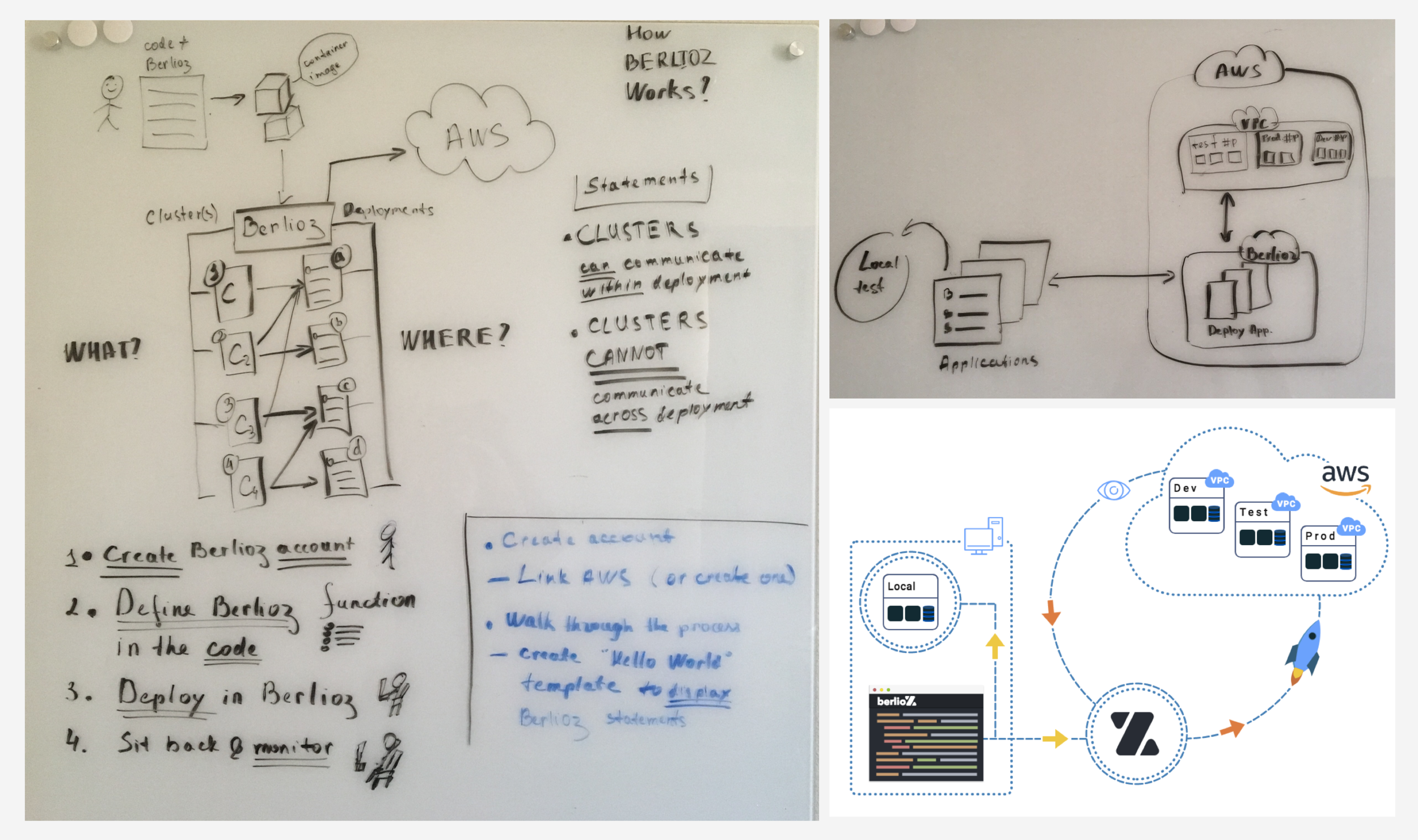 Analyzing the user journey