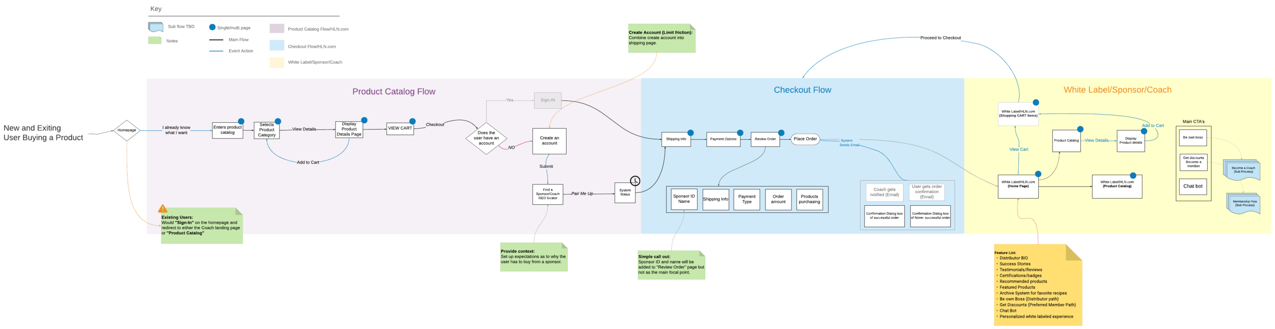 These process flows only represent 2 of the many flows that were created.