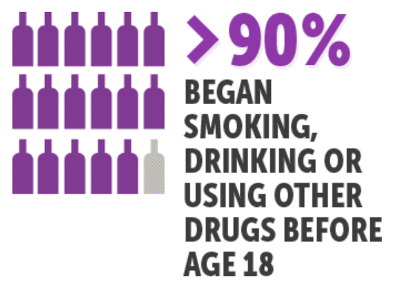 More than 90% of people with a substance problem began smoking, drinking or using other drugs before age 18 - Click on Image to read more at the Center for Addiction