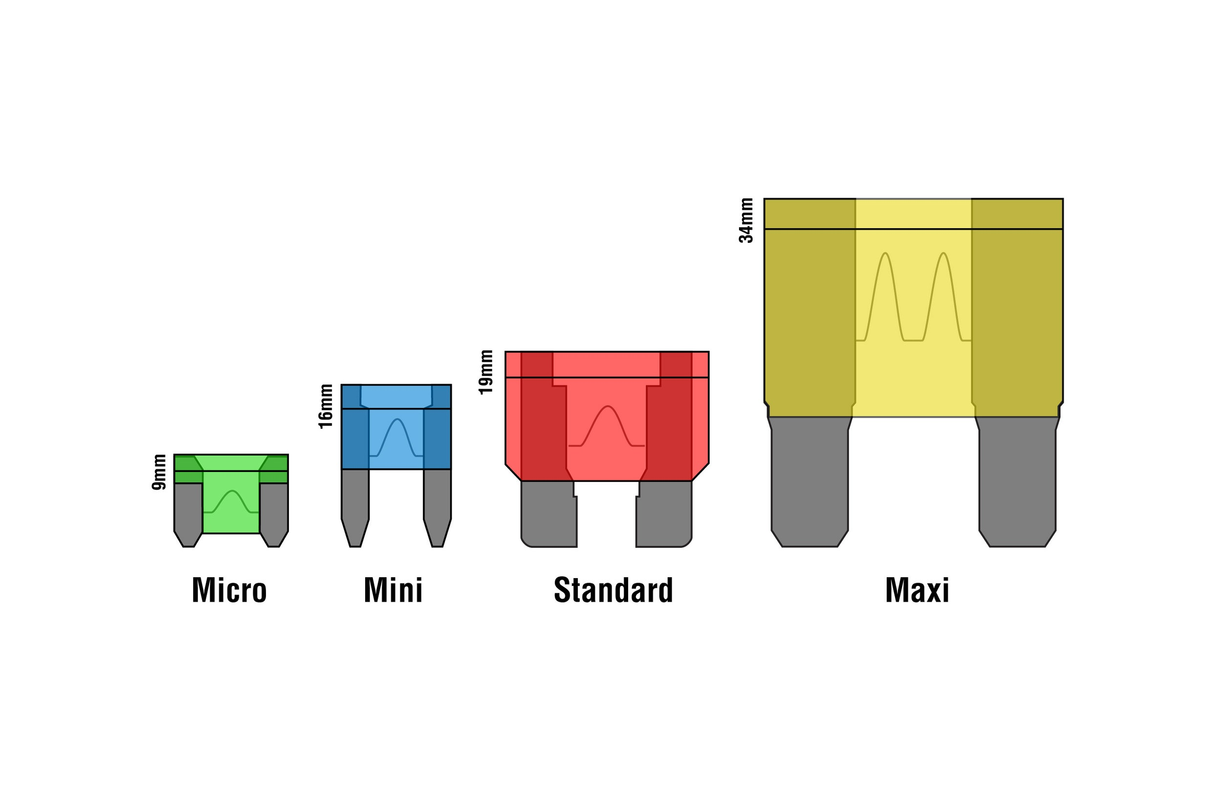 blade fuse types graphic