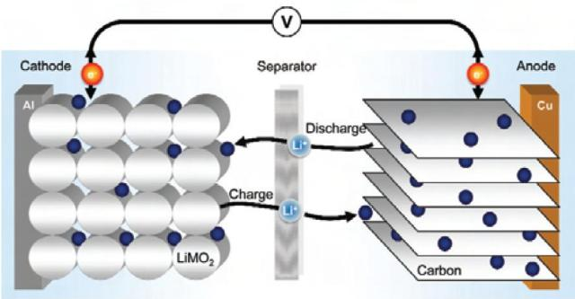 Lithium ion battery schematic. How lithium ion batteries work.