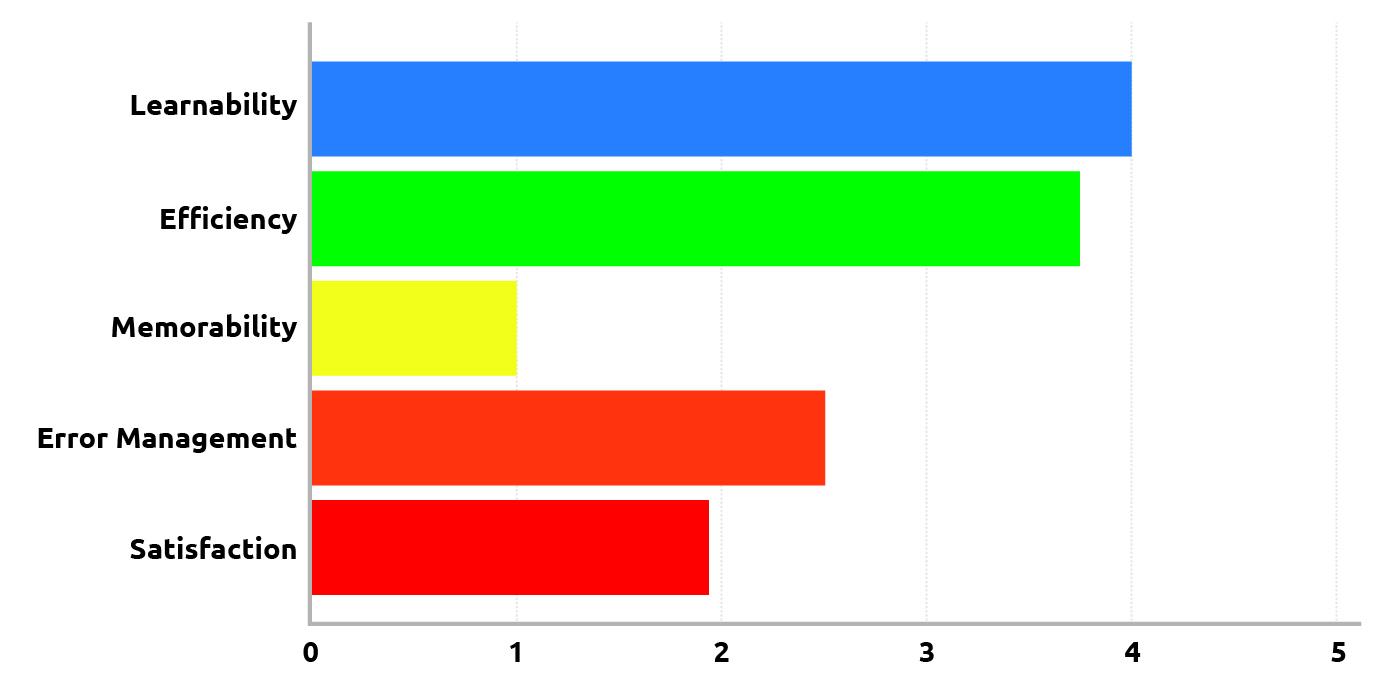 Heuristics Evaluation_ReaTea_Graph-03.jpg