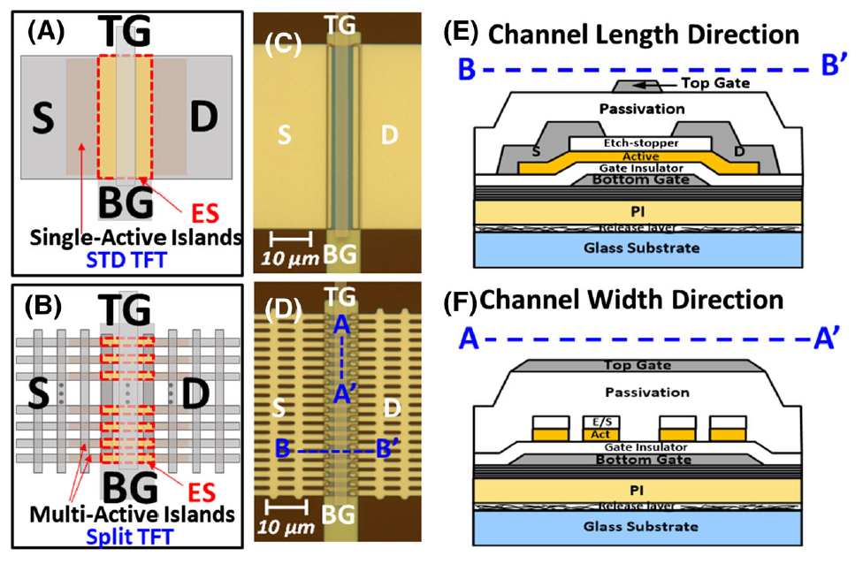 """Figure 1 from S. Lee """"Highly robust oxide TFT with bulk accumulation and source/drain/active layer splitting"""" ."""