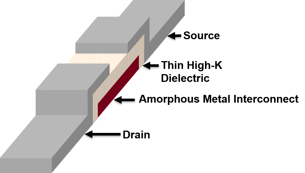 Schematic of an amorphous metal non-linear resistor (AMNR) device.