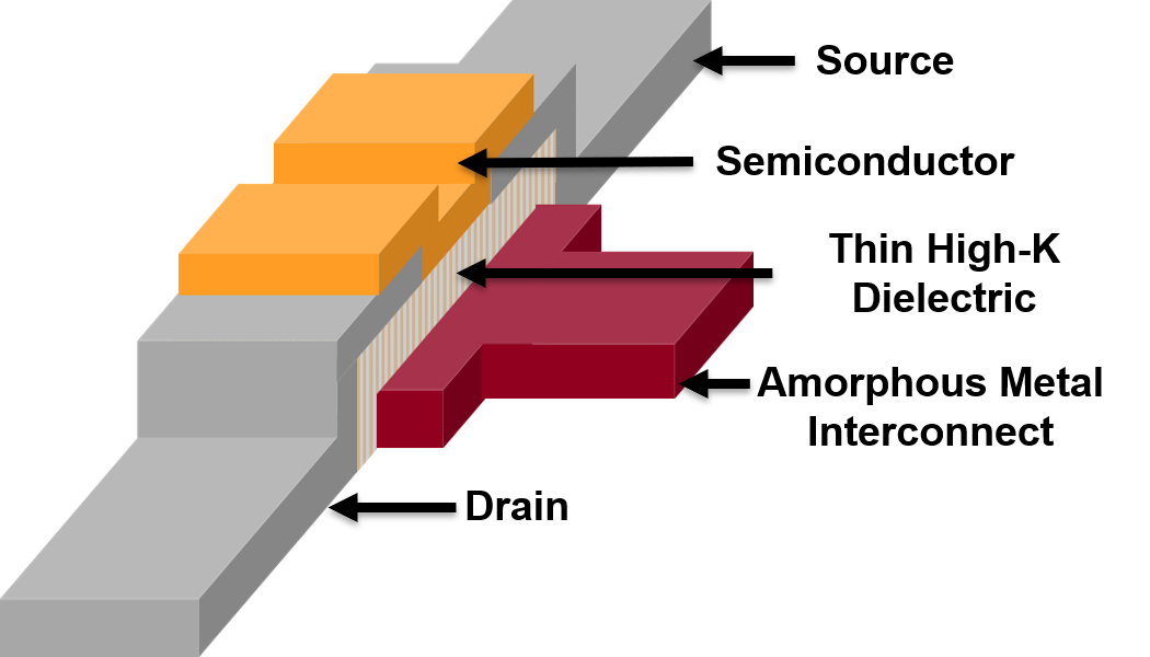 Schematic of an amorphous metal thin-film transistor (AMeTFT) device.