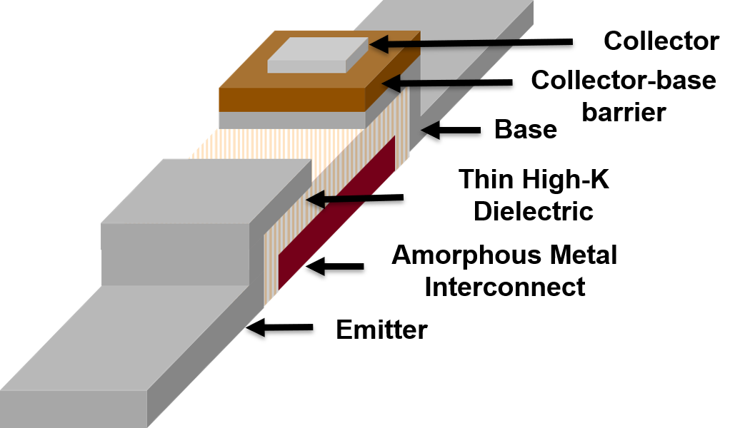 Schematic of an amorphous metal hot electron transistor (AMHET) device.