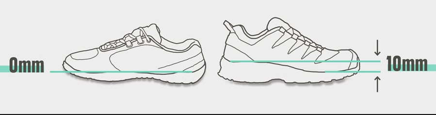 Reduce the heel drop in your shoes!