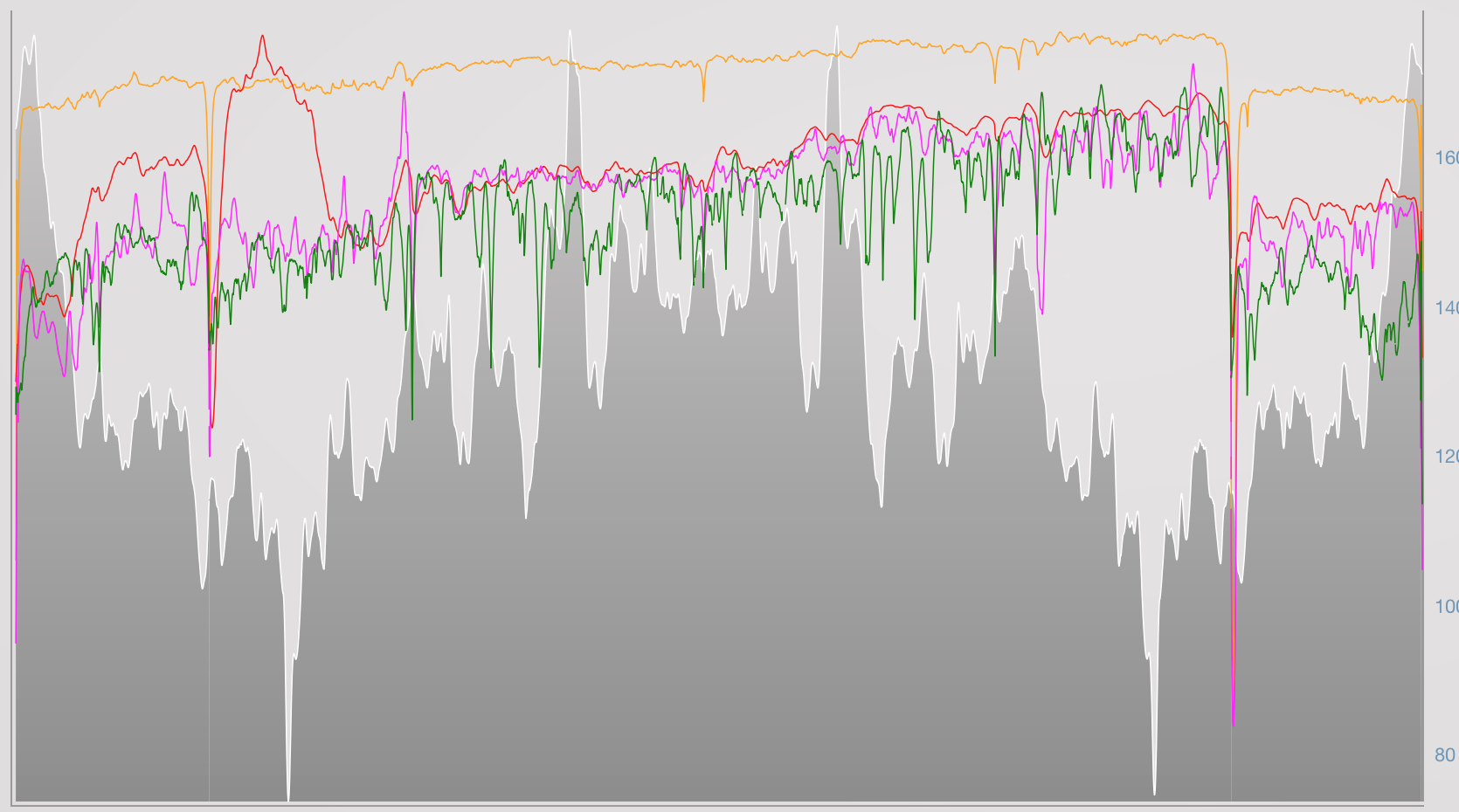 """Long run out. (Pink = Power, Green = Pace, Orange = Cadence, Red = Heart Rate)  We can see here that there is more variance with pace but also there is decoupling, so a lower pace at the end of the run. However, the power remains fairly consistent for that last block. This shows how on longer runs, as the body fatigues, traditional """"pace"""" orientated measures of training doses may be inaccurate. Also, we can an ensure a more steady effort without worrying about pace changes. For the final hill, we can see the effort was more or less constant, although the pace dropped off."""