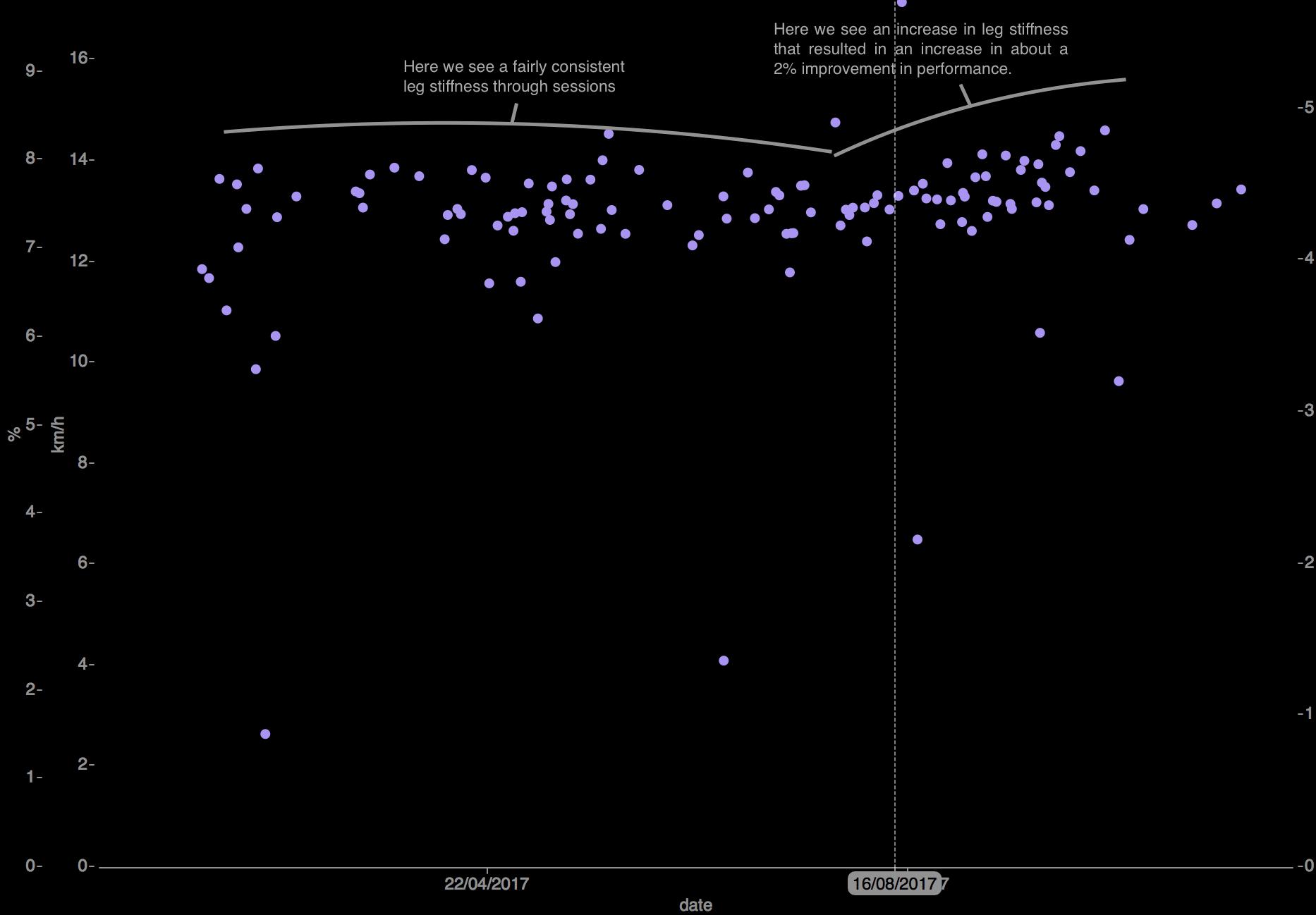 A Graph showing leg stiffness changes through the season