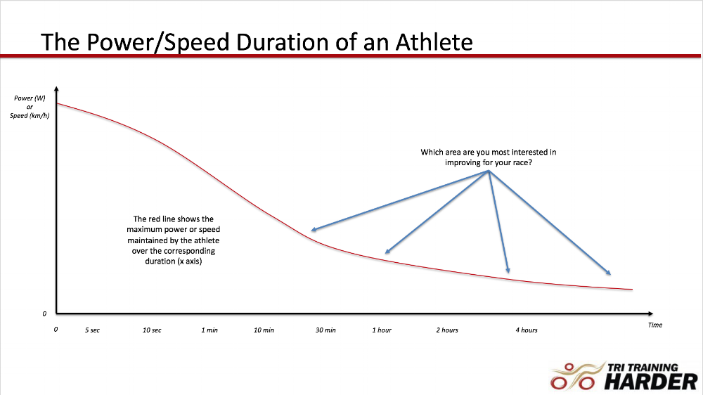The changes and importance of training specifically at distance/time stresses are shown here. A 5 second power increase, though rewarding, is not going to help the IRONMAN hopeful!