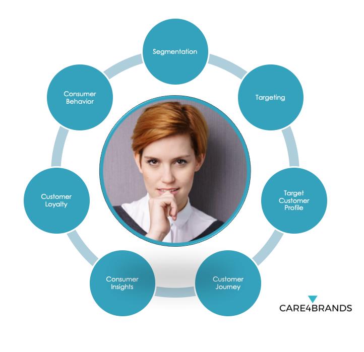 The seven skills of consumer profiling