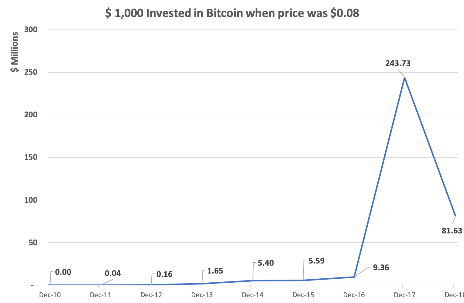 1000 invested 190509.png