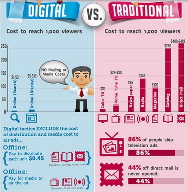 online vs digital marketing