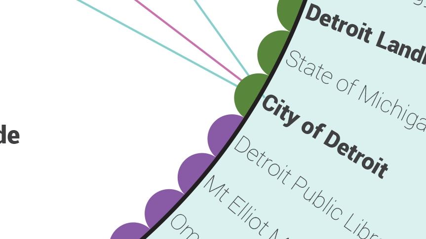 Visualizing Detroit's Civic Tech Ecosystem