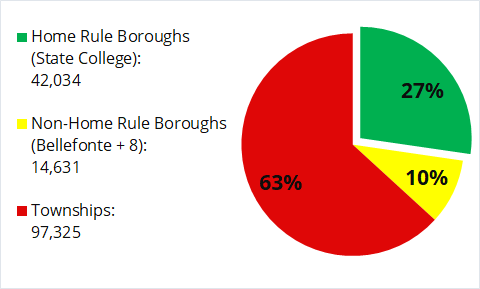 Centre County Pie Chart.png