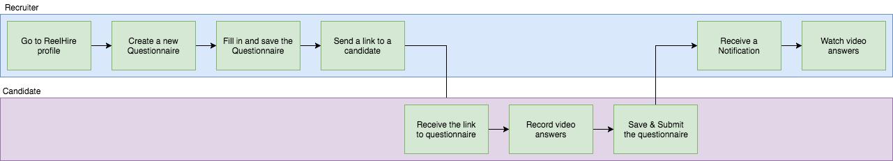 reelhire_new_process_details.jpg