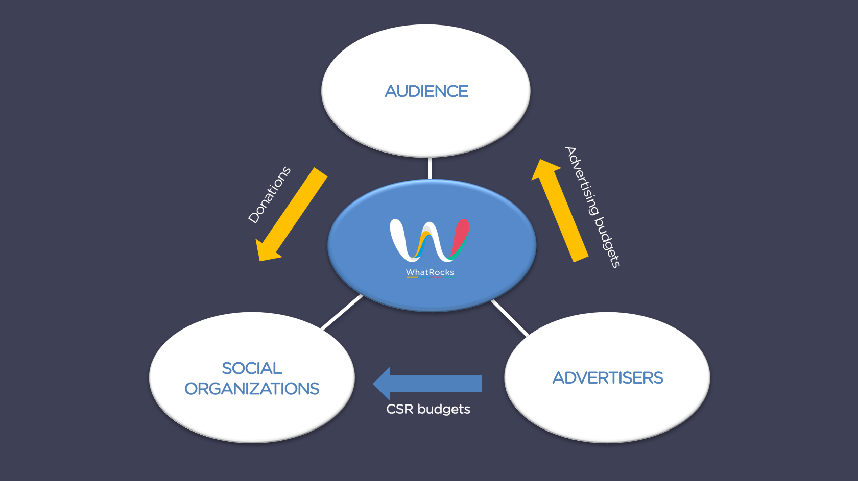 Impact advertising graph in English with WhatRocks logo.png