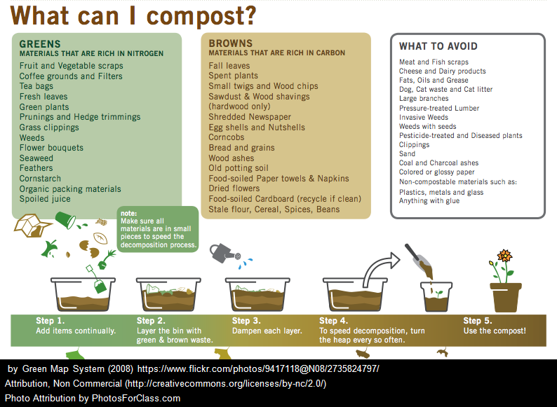 what-to-compost.png