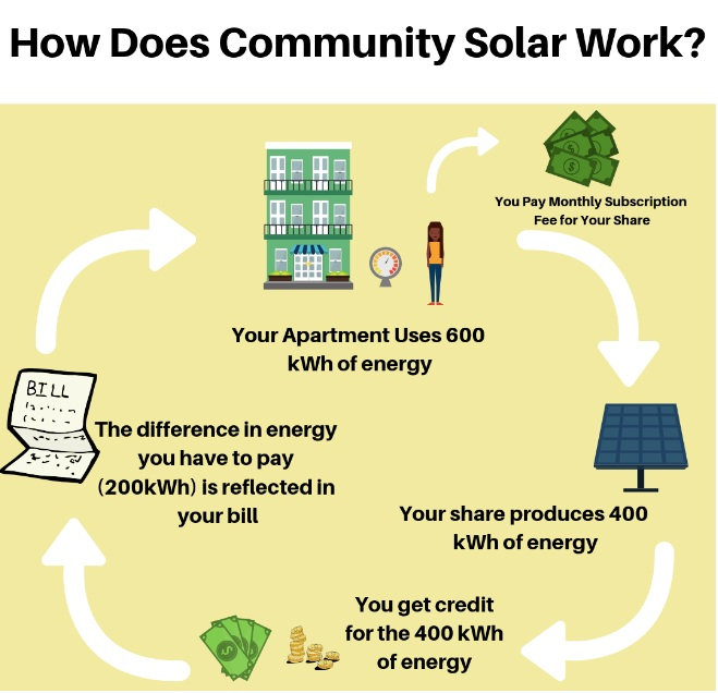 How Does Community Solar Work?