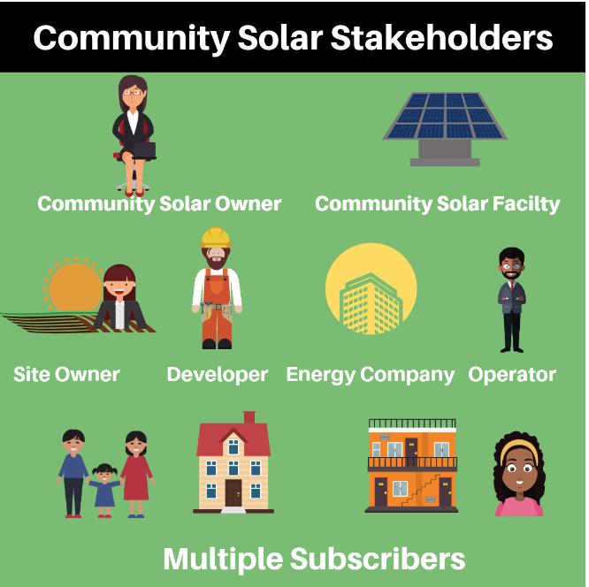 Community Solar Stakeholder