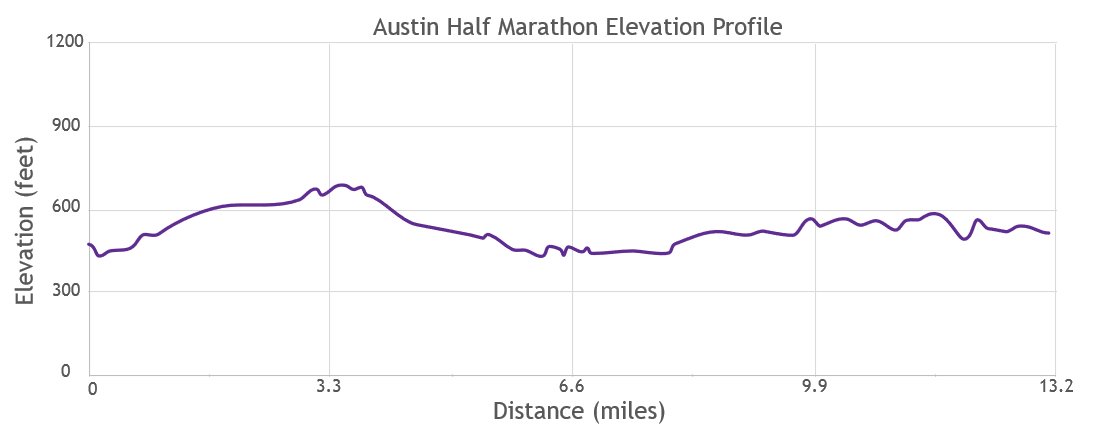 That little blip uphill around mile 12… it's much worse than the chart shows!!!